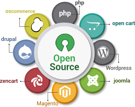 Open Source Web Development Company